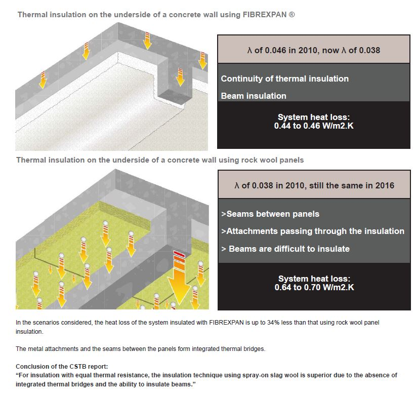 thermal protection using spray on insulation
